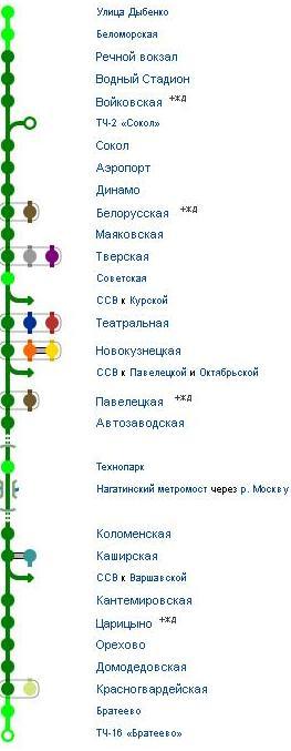 Замоскворецкая линия Москвы