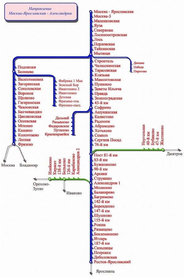 Все станции железной дороги в
